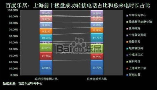 二季度上海前十楼盘成功转接电话占比和总来电时长占比