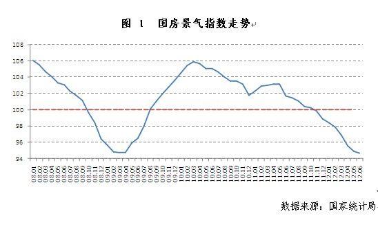 国房景气指数创近14年新低,房地产市场继续筑