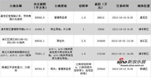 国庆节后首周5地出让,起始总价高达89.5亿元